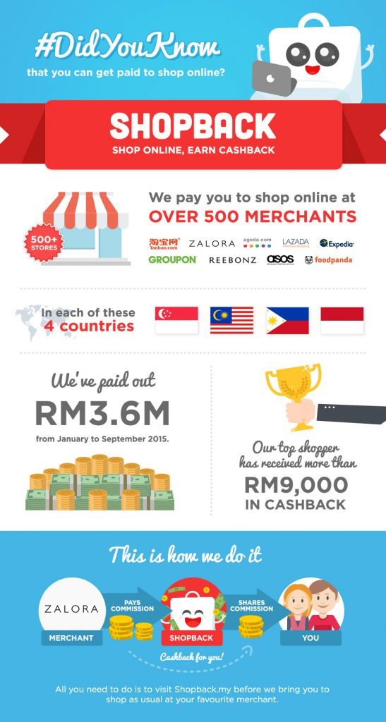 INFOGRAPHIC - About ShopBack (MY)